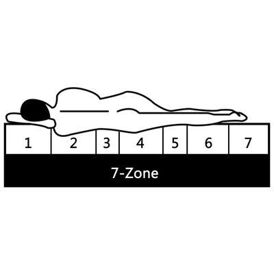 vidaXL Saltea, 180x200 cm, 7 zone, spumă PU, 10 cm, H2 H3